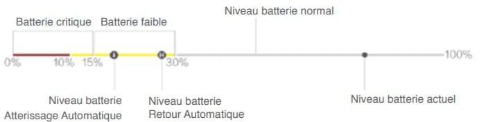 Comportement de la batterie